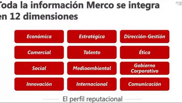 Merco presenta ranking de empresas con mejor reputación 2020 en Perú.