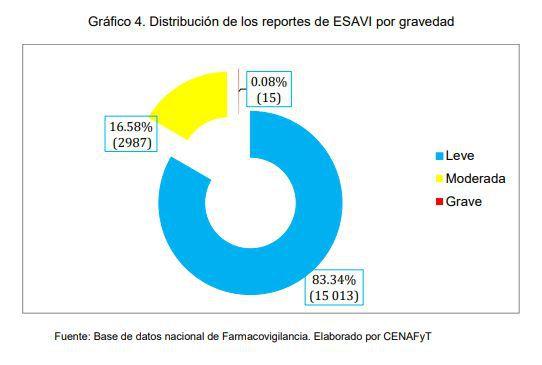 Distribución de los reportes de ESAVI por gravedad.