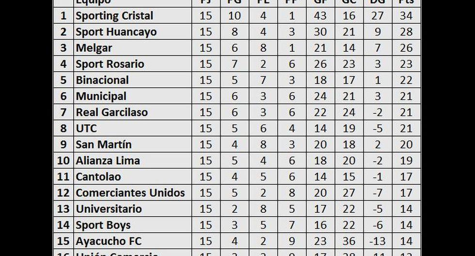 Tabla de posiciones del Torneo Apertura: Cristal, Alianza y la 'U' no pudieron ganar