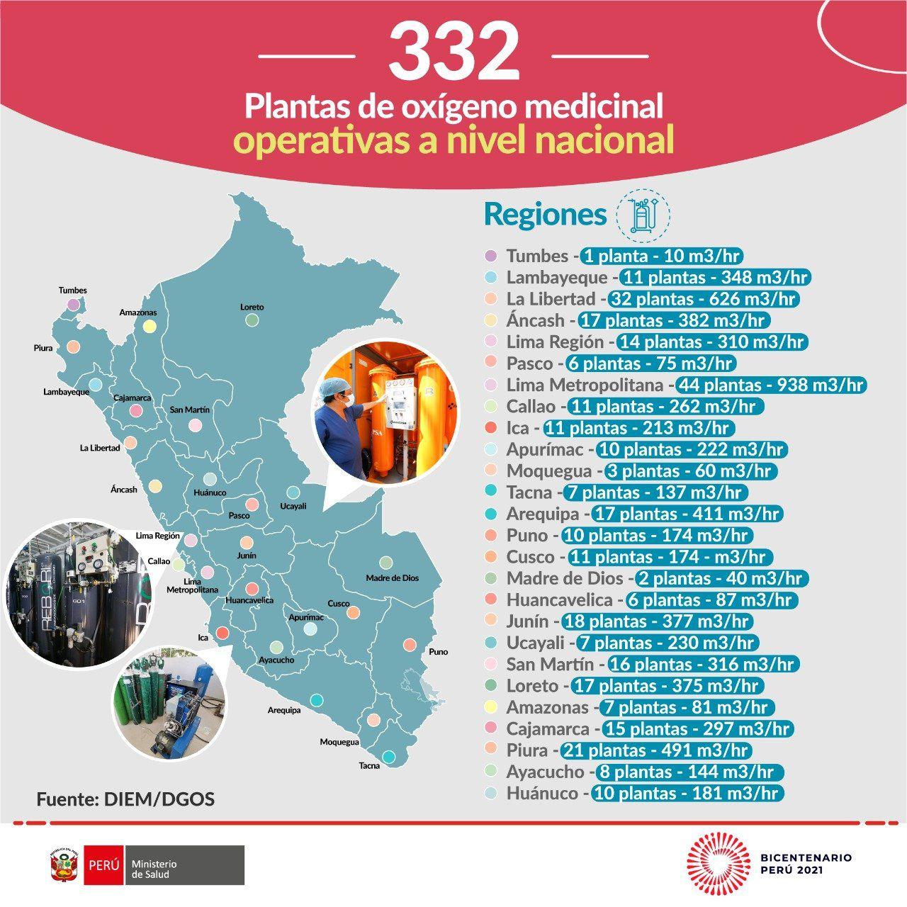 Minsa infirmó en agosto pasado que 332 plantas de oxígeno se encontraban operativas a nivel nacional.  (Imagen: @Minsa_Peru)
