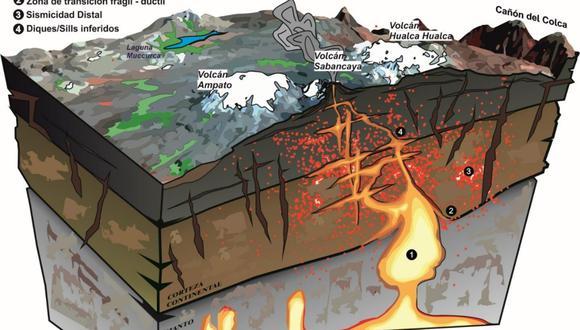 Más de un millón de habitantes viven en las zonas aledañas al volcán Misti, el objetivo es obtener información para reducir el riesgo de actividad volcánica (Foto: Ingemmet)