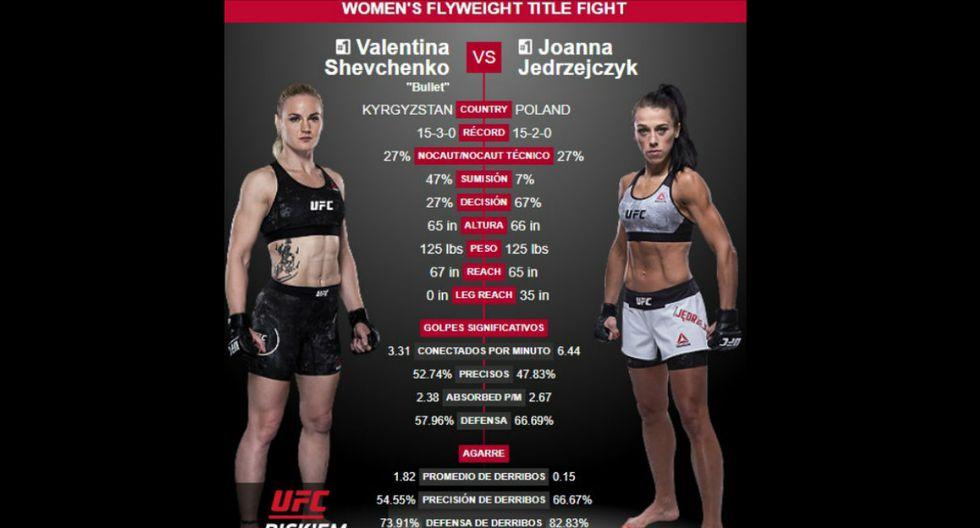 Valentina Shevchenko y Joanna Jedrzejczyk (UFC)