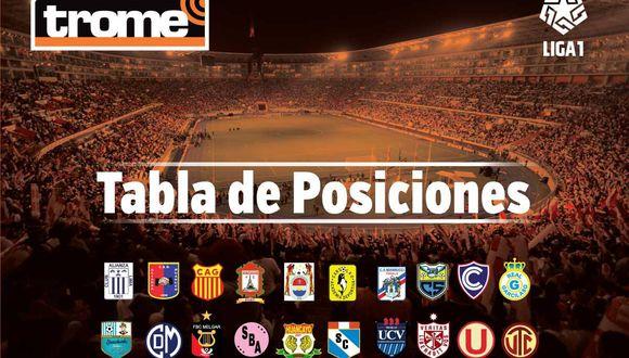 Tabla de posiciones del Torneo Apertura de la Liga 1 previa a la fecha 4: Programación y partidos