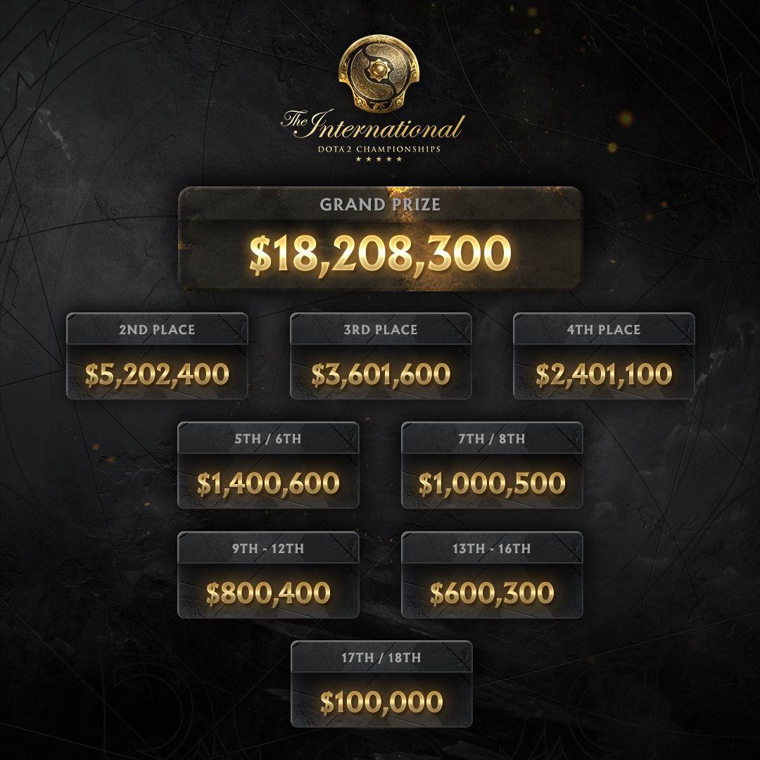 Detalle de los premios de The International