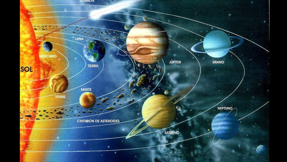 Sistema Solar Descubre Más La Ubicación De Nuestro Planeta En La Galaxia Familia Trome