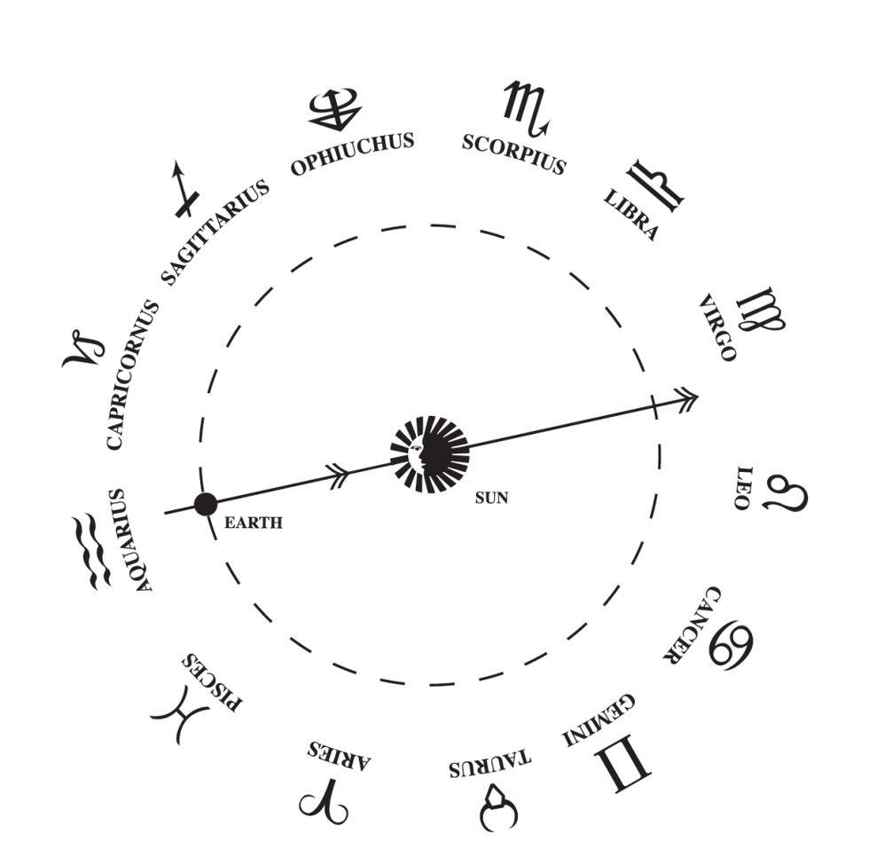 Ophiuchus est le nouveau signe qui donnera aux experts en horoscope plus de maux de tête.