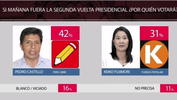 Esta fue la 'primera fotografía' de las encuestas de la segunda vuelta electoral. (Captura América)