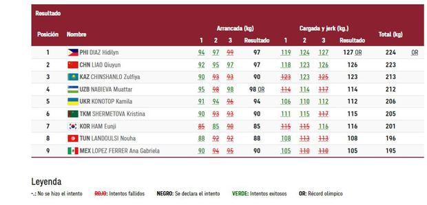 Thus was the table of positions in weightlifting (up to 55 kilos).