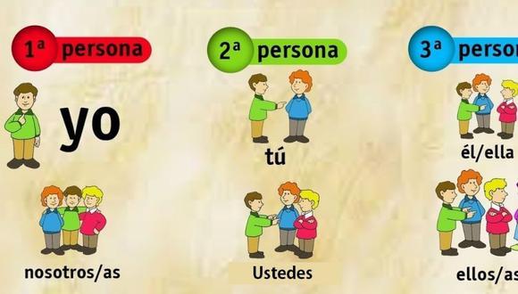 Se usan para hacer referencia a las personas o sujetos